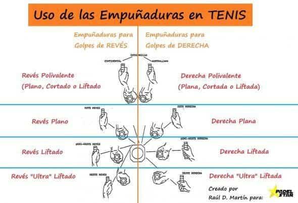 Uso de las Empuñaduras en Tenis