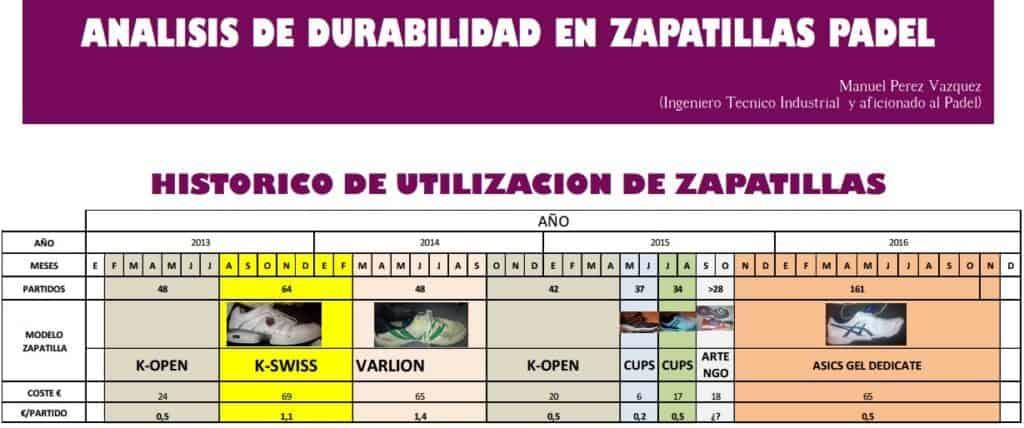 Durabilidad de las Zapatillas de Pádel
