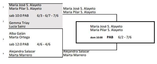 Resultados Máster Padel Femenino 2016