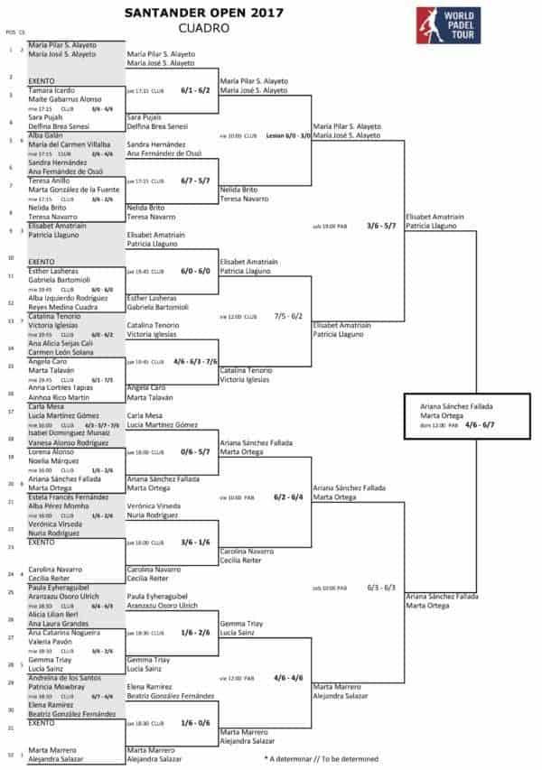 Resultados World Padel Tour Femenino SANTANDER 2017