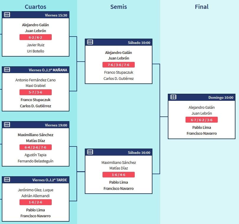 Resultados World Padel Tour Marbella 2020