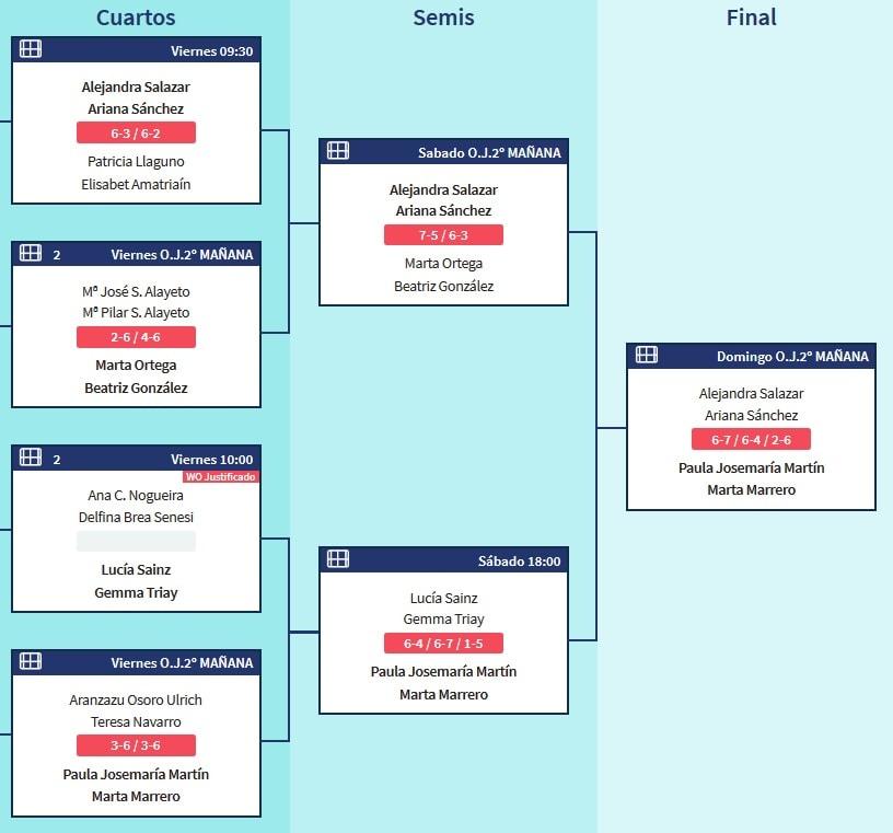 Resultados World Padel Tour Marbella Fermenino